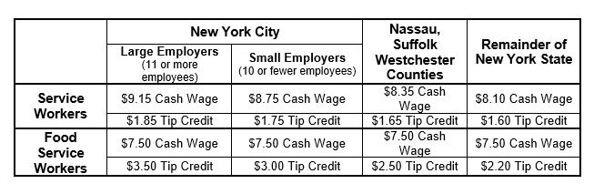 new york minimum wage chart